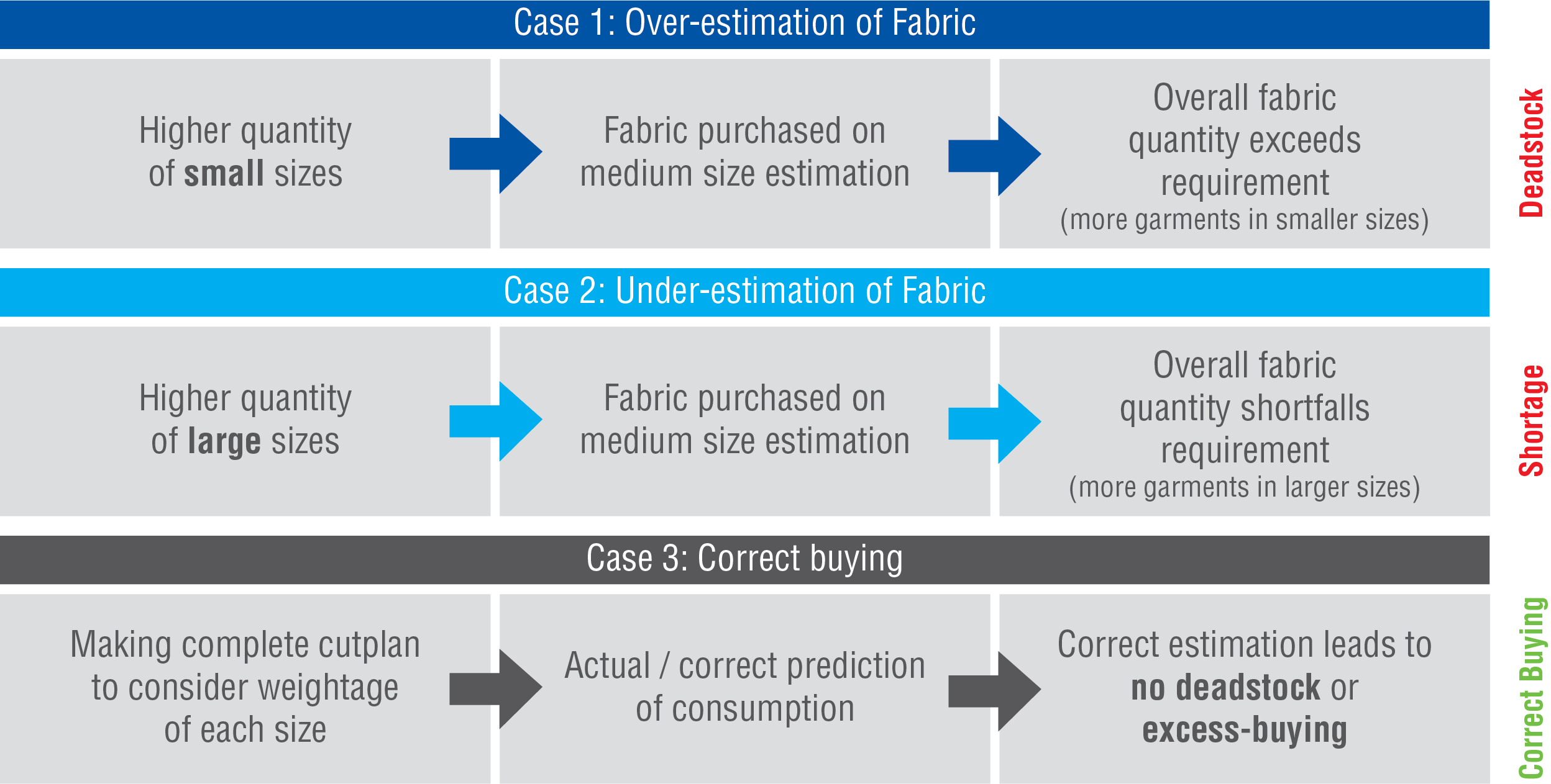 Infographic showing steps achieve correct fabric buying