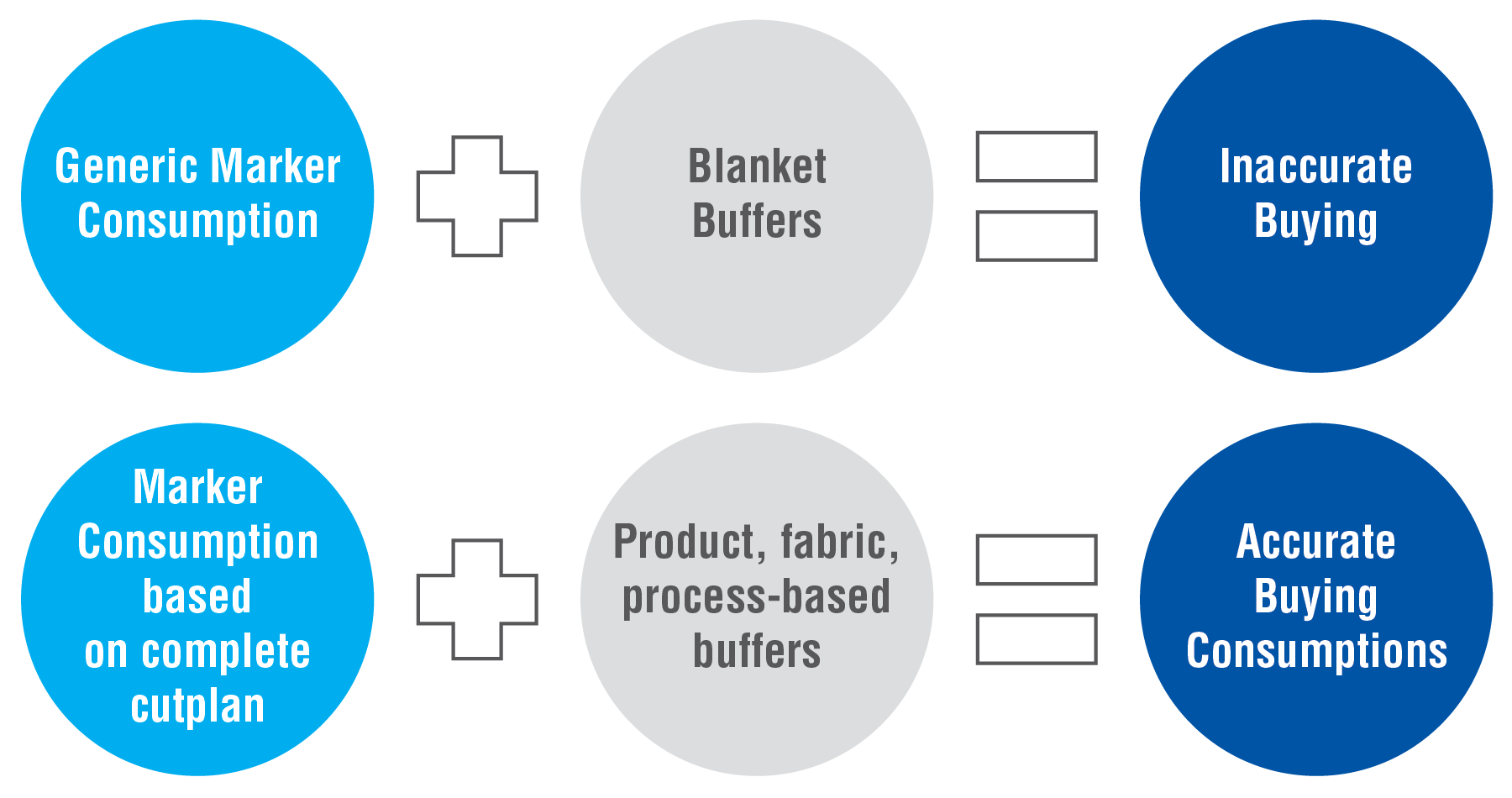 Formula showing accurate fabric buying process