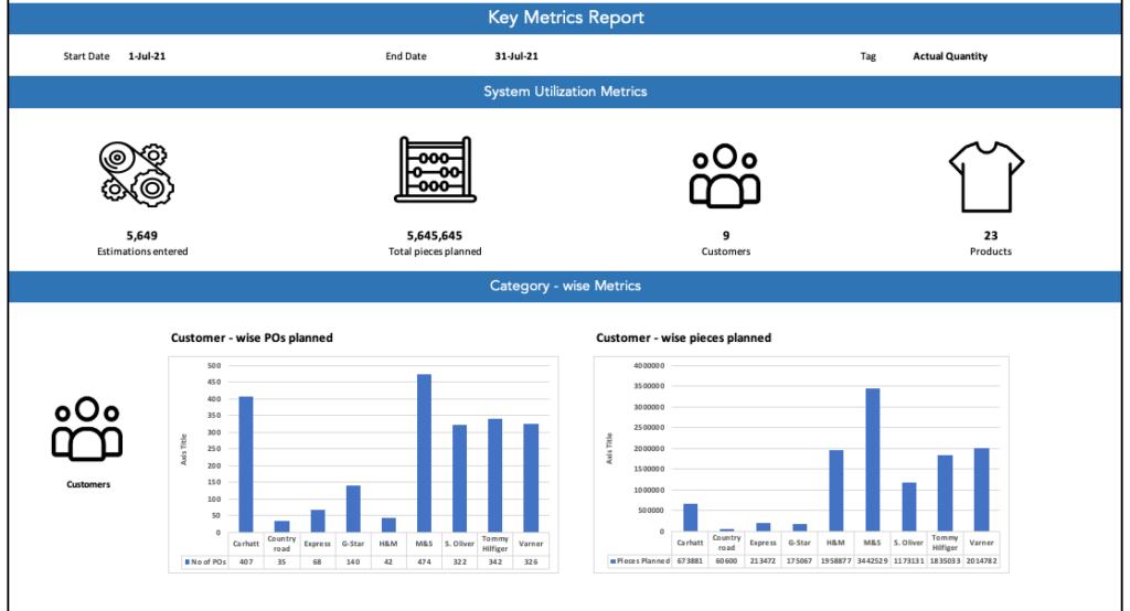 Coats Digital的IntelloBuy解决方案中KPI报告的屏幕截图