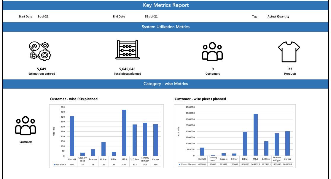 Screenshot of KPI reports in Coats Digital's IntelloBuy solution