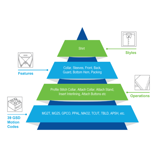 Pyramid diagram to represent thace process to optimise method-time-cost in garment manufacturing