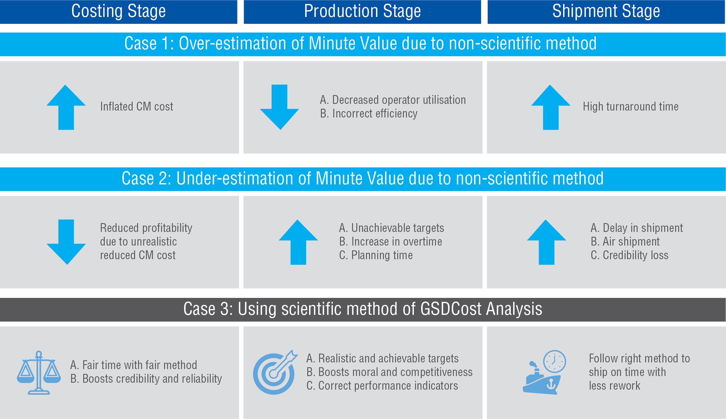 Using scientific method of GSDCost analysis to achieve manufacturing excellence