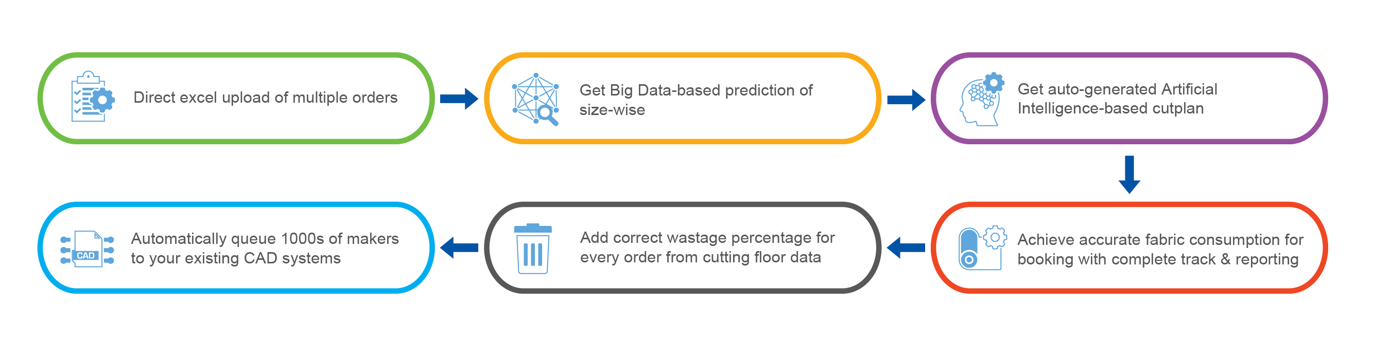 IntelloBuy Process Flow